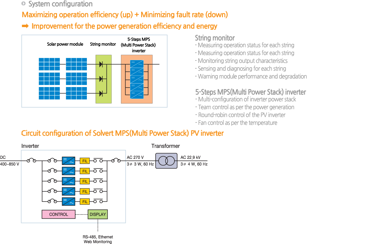 Dik Ac Power Monitor Circuit Achieving A High Efficiency